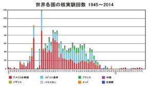 世界各国の核実験回数1945年から2014年(ウィキペディアより)