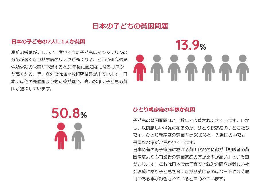 日本の子どもの貧困率